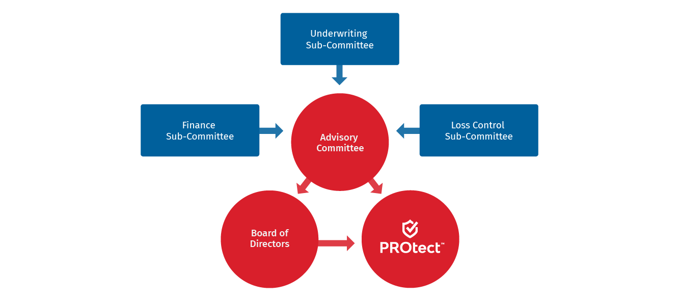 ERM SPC Ltd Structure for Insurance Program Management Service by PROtect