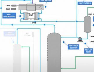 Online Operator Training For Ethanol Production